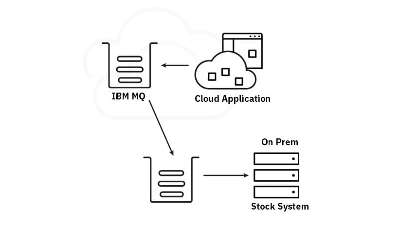 Make on-premises information available in the cloud