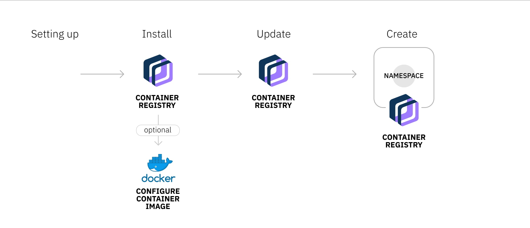 Diagram showing the process of setting up IBM Cloud Container Registry