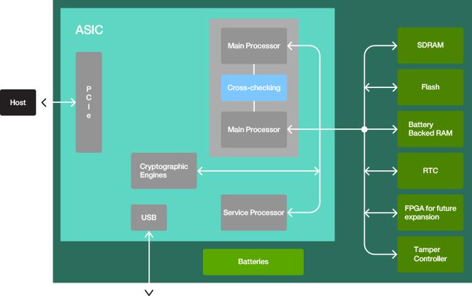Cryptocards   IBM