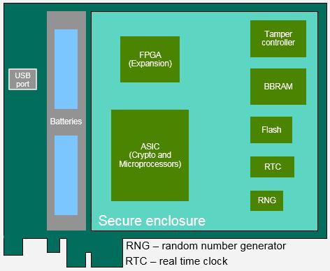 PCIeCC2 Overview | IBM