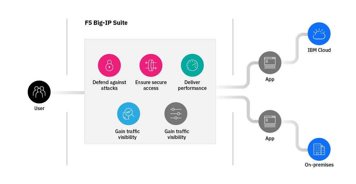 Overview diagram of F5 Big-IP Suite on IBM Cloud