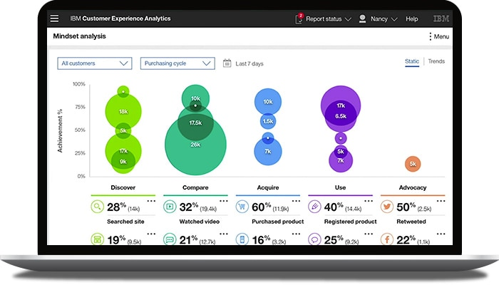 Customer experience analytics video