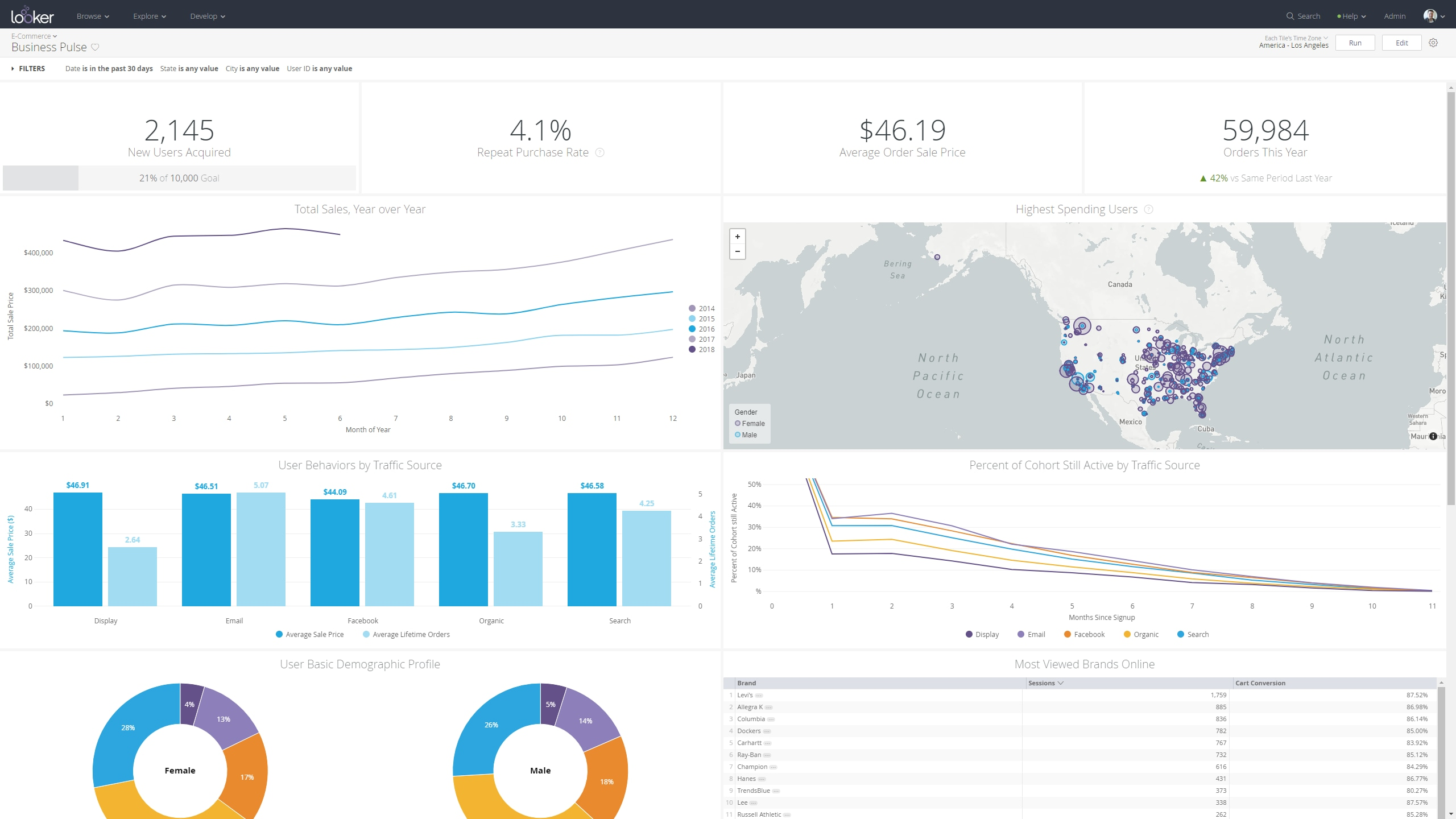 Visualize all of your data and create operational dashboards for the business.