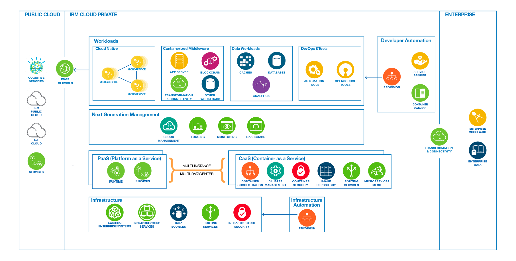 Diagram of the IBM Cloud Private architecture