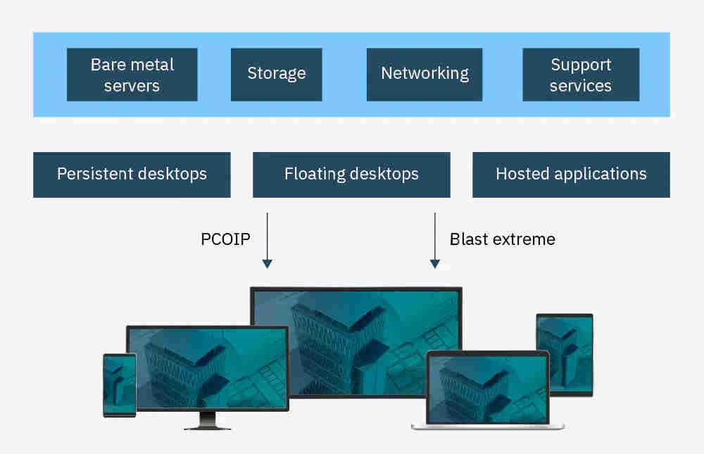 Architecture diagram shows bare metal, storage, networking, and support services for persistent and floating desktops