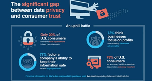 New study finds deep consumer anxiety over data privacy and security