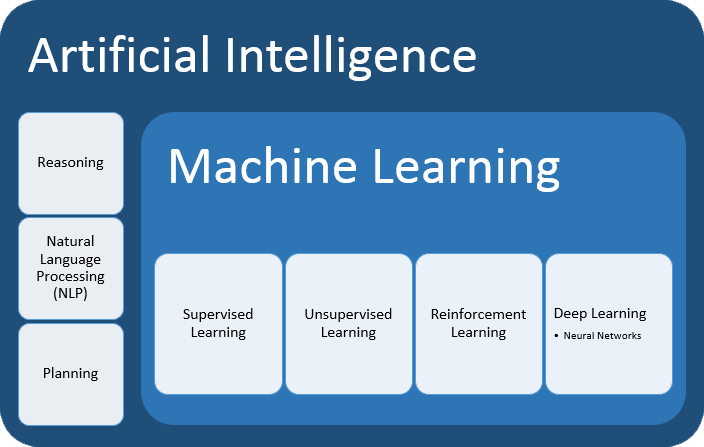 graphic showing relationship of artificial intelligence and machine learning