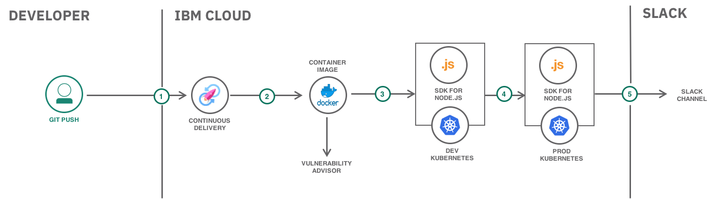 Kubernetes continuous delivery architecture