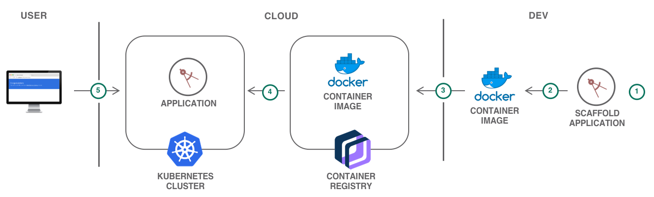 Architecture for a Java-based web application on Kubernetes cluster