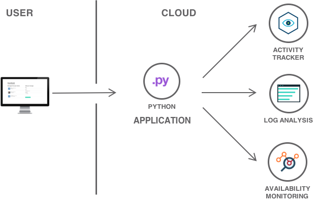 Python application with cloud services