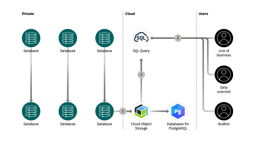 Databases for PostgreSQL - Overview | IBM