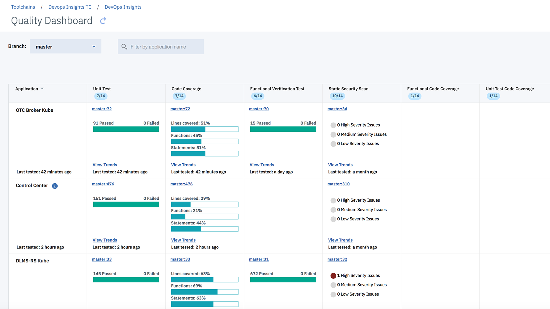Screen shot from DevOps Insights tool showing feedback