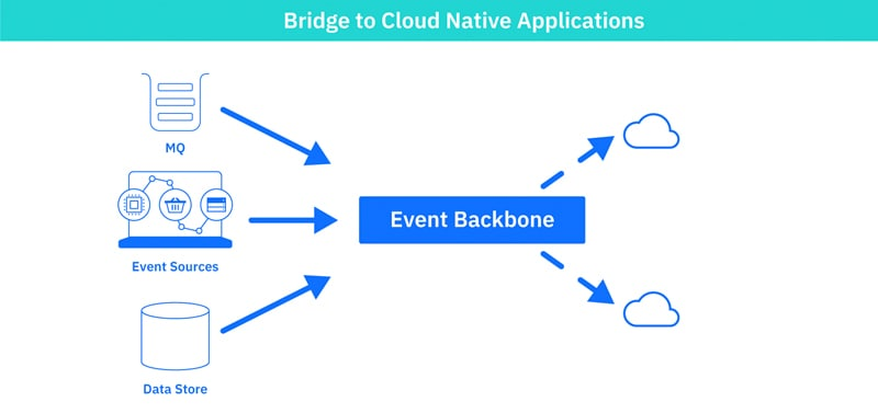 Bridging existing systems with cloud-native applications