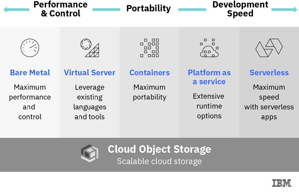 Diagram showing the components used in cloud-native app development, including object storage