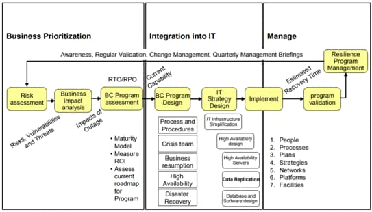 Business prioritization, Integration into IT, Manage