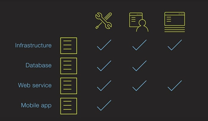 Screen shot from video on how automation with UrbanCode Deploy enables continuous delivery of software