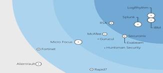 Forrester Wave?:安全分析平臺報告