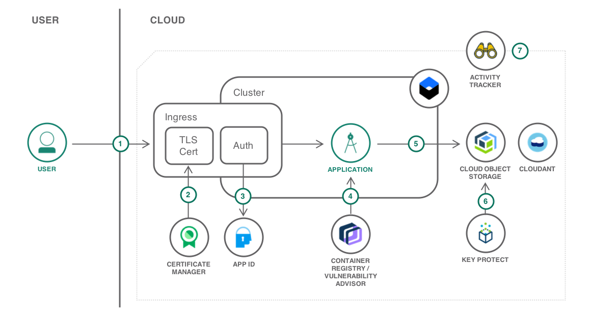 Cloud Functions - Overview | IBM
