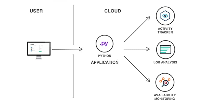 Cloud Foundry - Overview | IBM