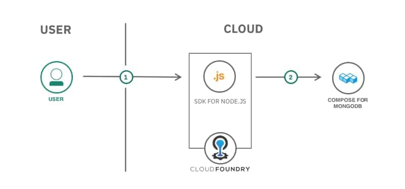 Modern web app using MEAN Stack architecture diagram