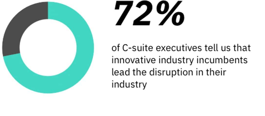 Stat: Seventy-two percent of C-suite executives tell us that innovative industry incumbents lead the disruption in their industry