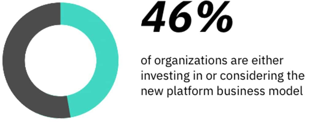 Stat: 46 percent of organizations are either investing in or considering the new platform business model