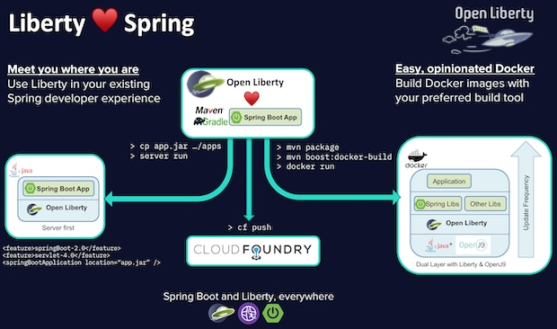 It's now easy to include Open Liberty in your Spring Boot project