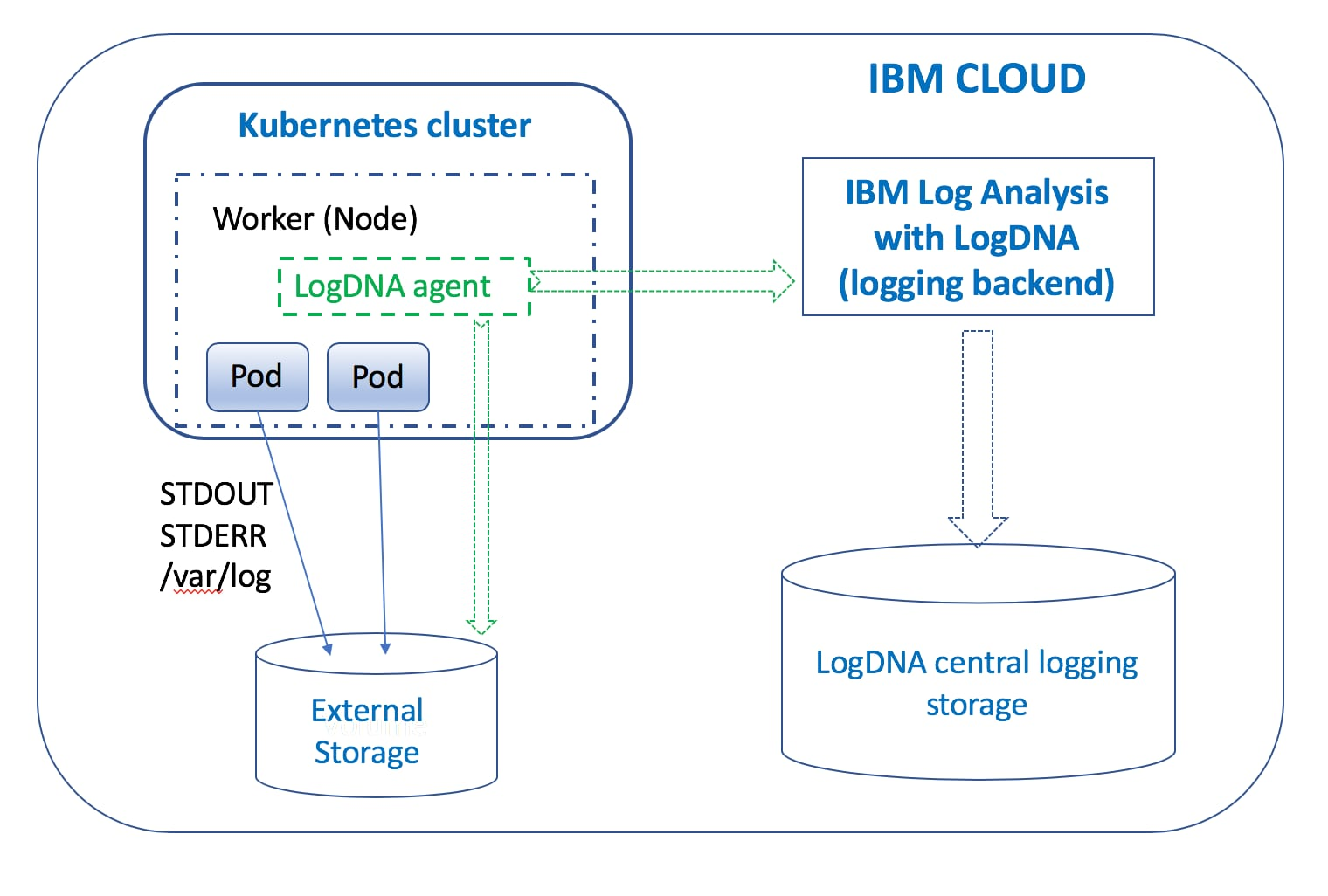 Configuring cluster-level logging on the IBM Cloud for Kubernetes clusters