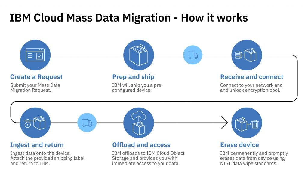 Migrating Data to the Cloud: Weigh the Options | IBM