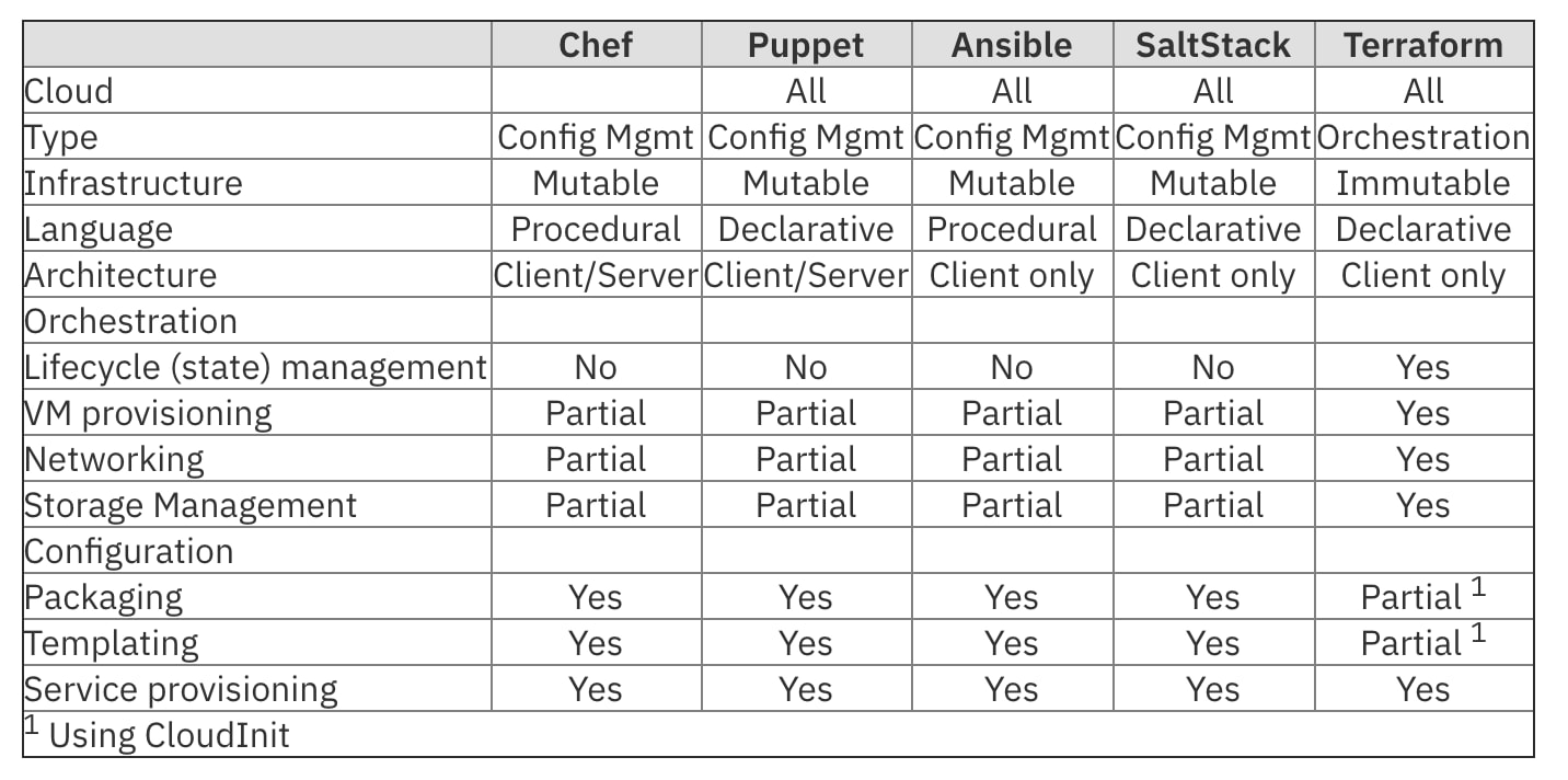 Infrastructure as Code: Chef, Ansible, Puppet, or Terraform? | IBM