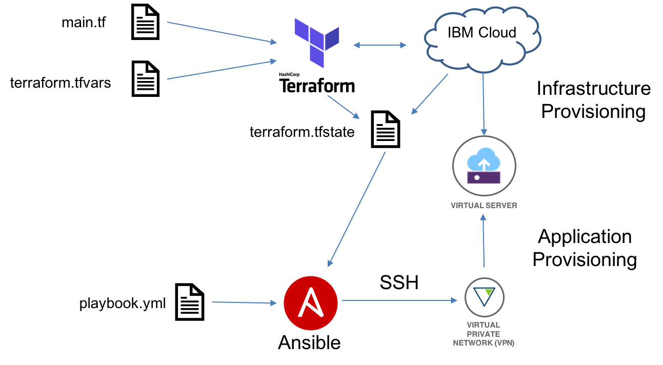 End-to-End Application Provisioning with Ansible and Terraform | IBM
