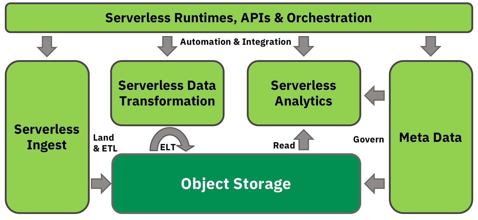 A serverless data and analytics platform