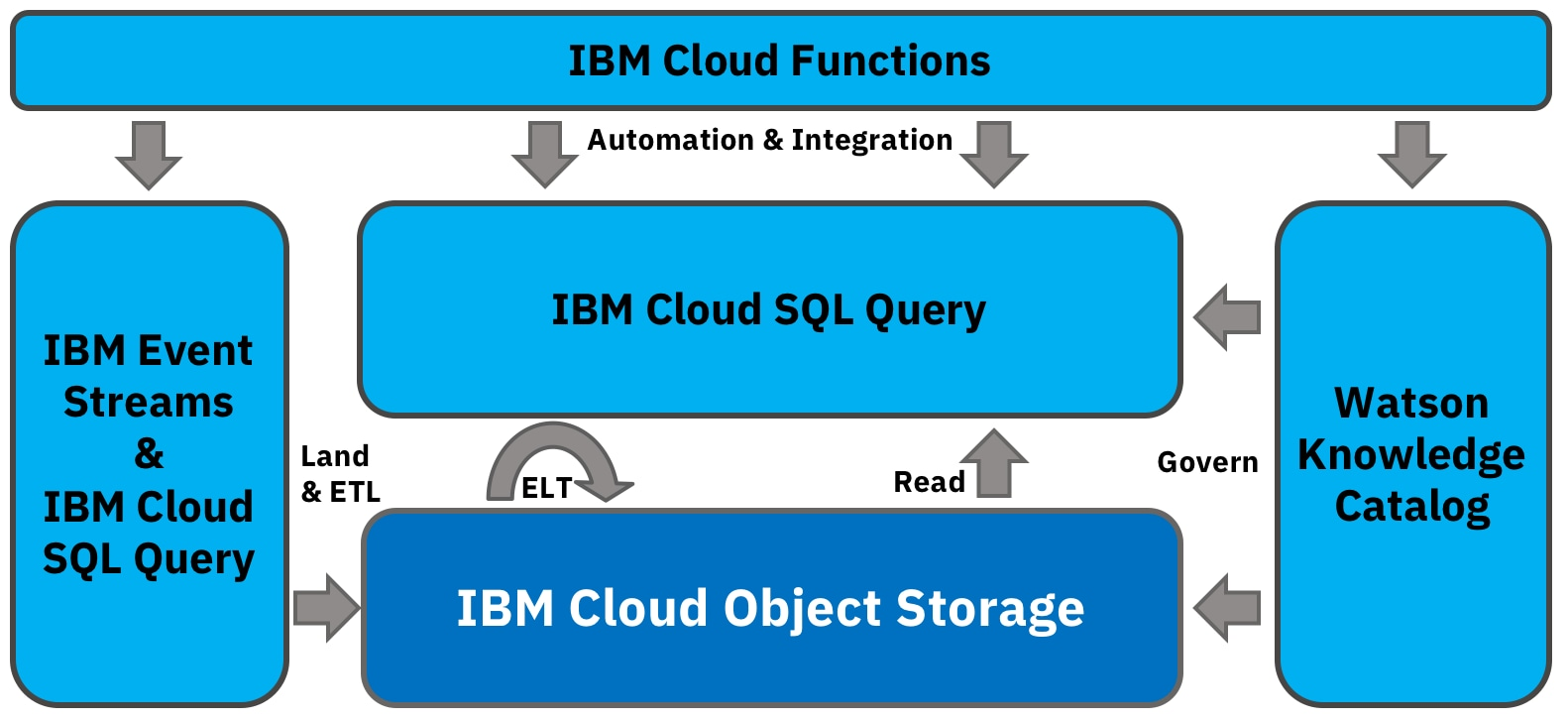 Serverless data and analytics in IBM Cloud