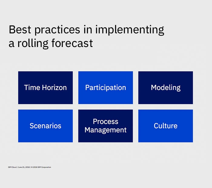 financial planning and analysis (fp&a) | ibm analytics