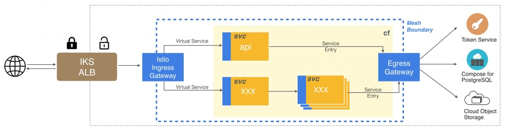 Enable Istio for Your Service | IBM