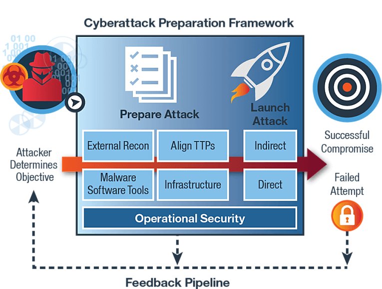 IRIS Cyberattack Preparation Framework — Schematic View