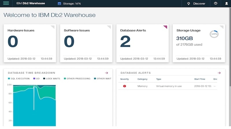 User interface of IBM Db2 Warehouse dashboard