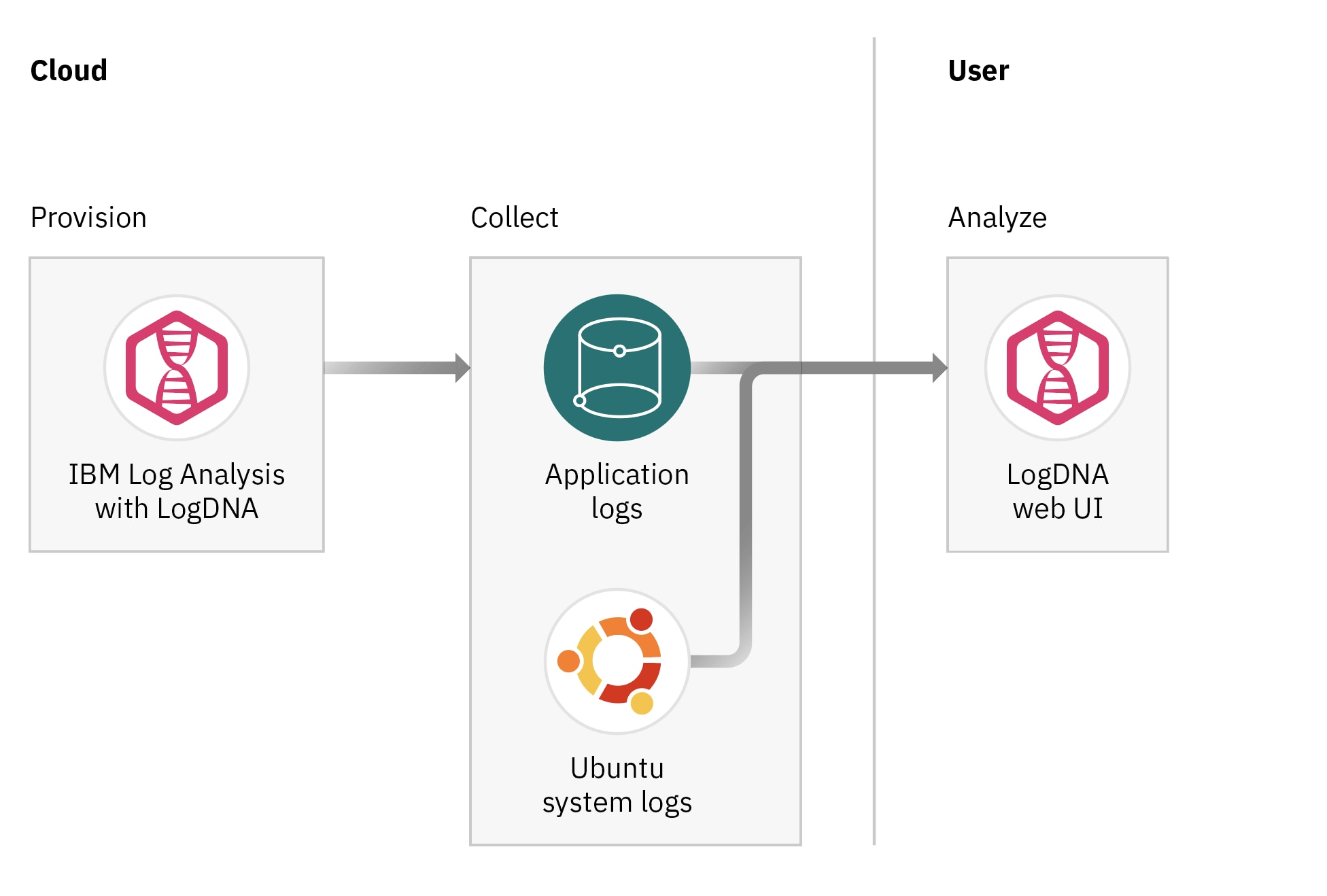 Architectural diagram for managing Ubuntu logs with IBM Cloud Log Analysis.
