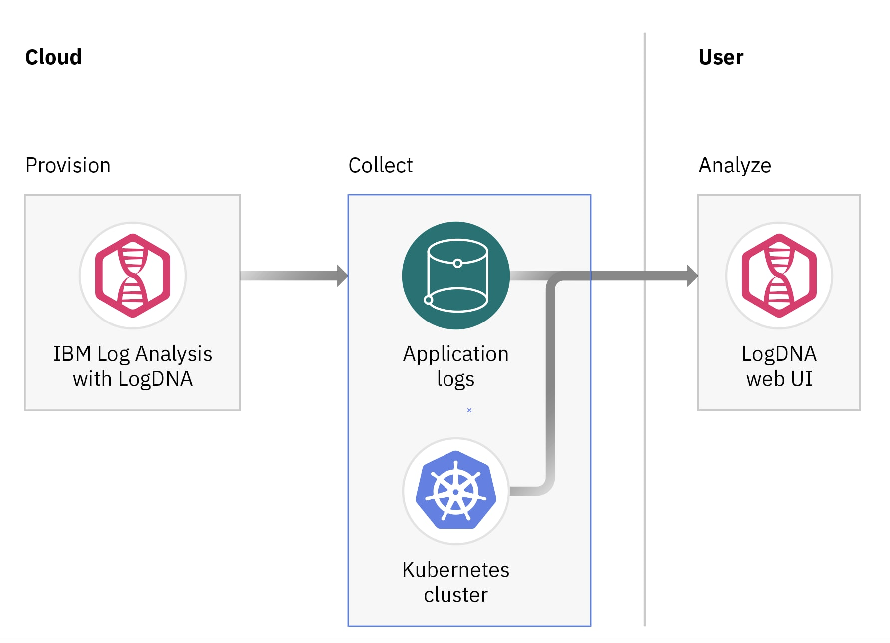 Architectural diagram for logging a Kubernetes cluster with IBM Cloud Log Analysis