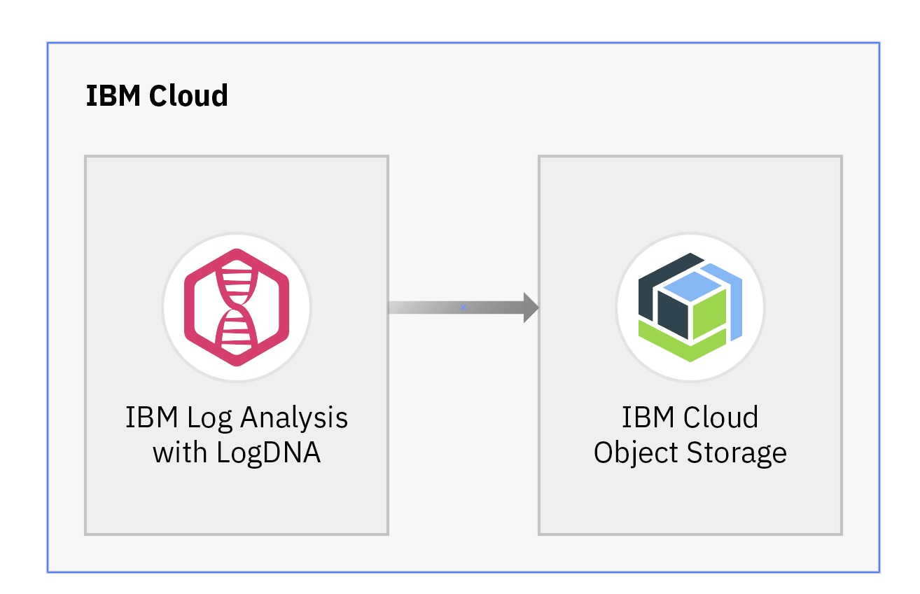 Architectural diagram for archiving logs to IBM Cloud Object Storage
