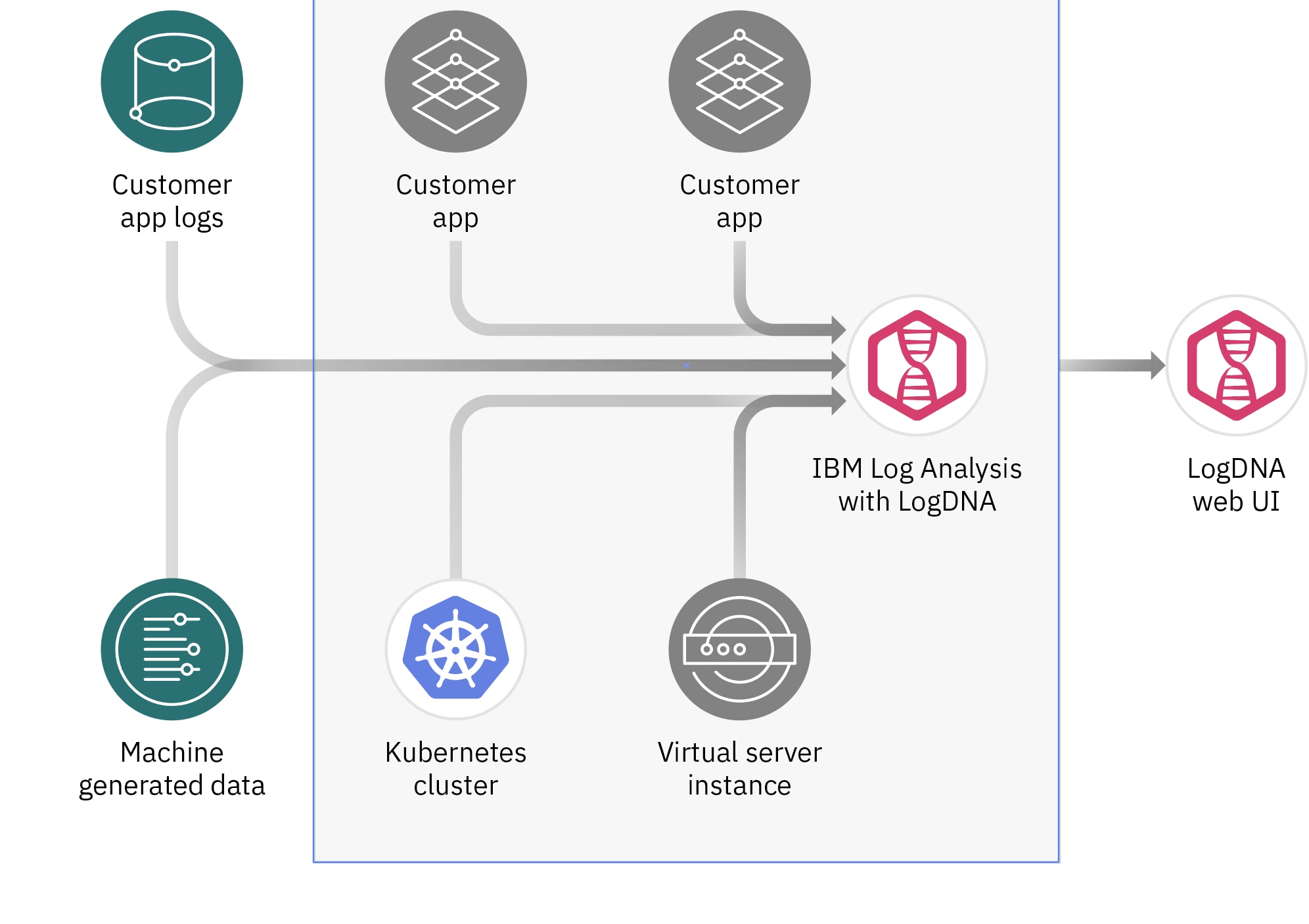 Log Analysis with LogDNA - IBM Cloud | IBM