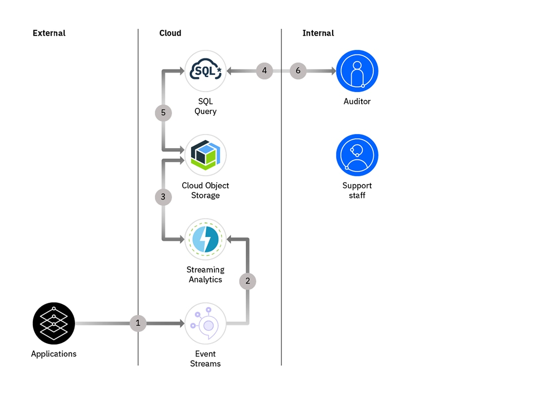 Diagram showing how applications move through the cloud to a requestor