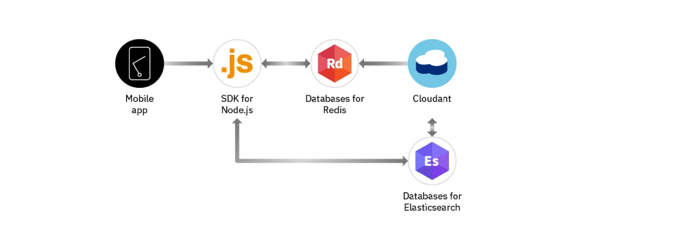 Databases for Elasticsearch - IBM Cloud Databases for