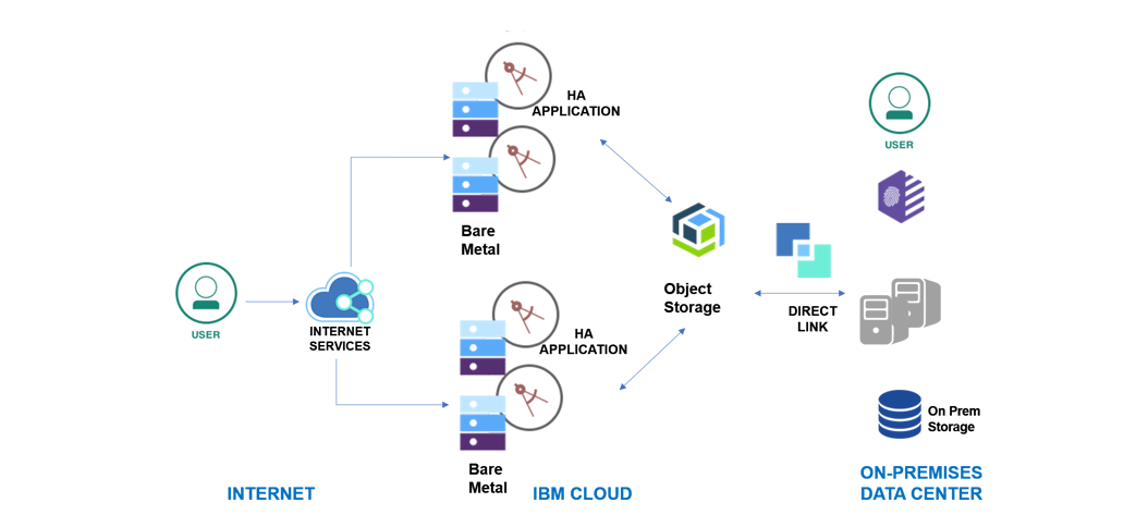 diagramme illustrant une application de cloud hybride