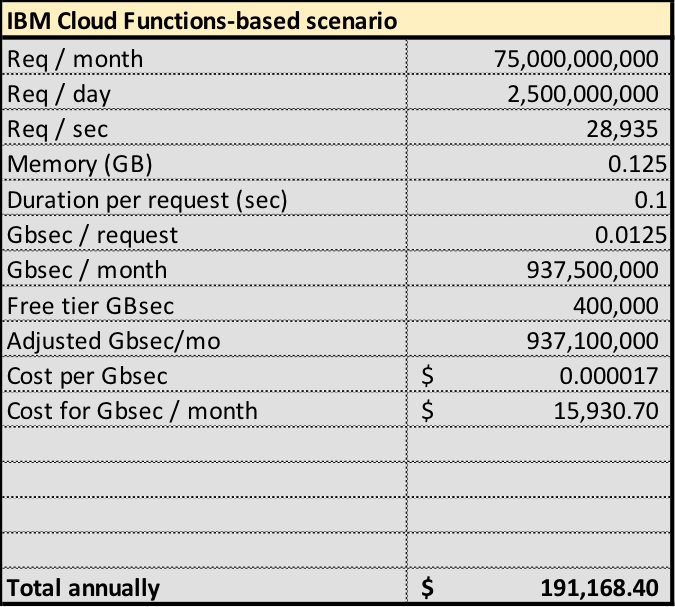 Figure 3: Illustrative costs for Cloud Functions deployment
