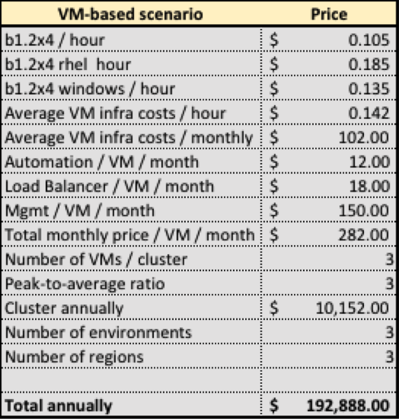 Figure 2: Illustrative costs for VM-based deployment