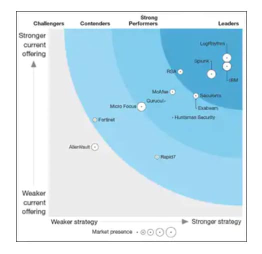 Forrester analysts rank IBM QRadar
