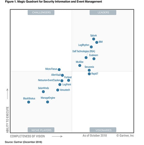 IBM QRadar as a leader