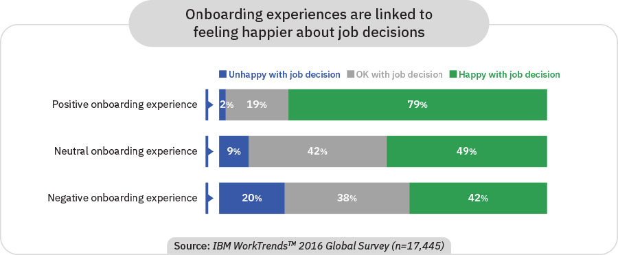 IBM WorkTrends data graph showing that onboarding experiences are linked to feeling happier about job decisions