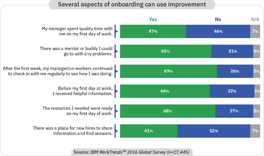 IBM WorkTrends Data showing that several aspects of onboarding can use improvement